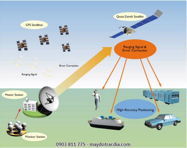 GPS là hệ thống định vị toàn cầu được ứng dụng rộng rãi trên thế giới để xác định vị trí khoảng cách